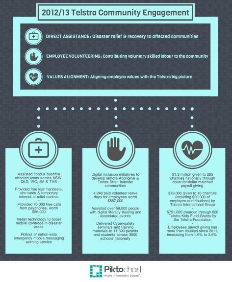 Telstra 2012/13 Community Engagement Strategy