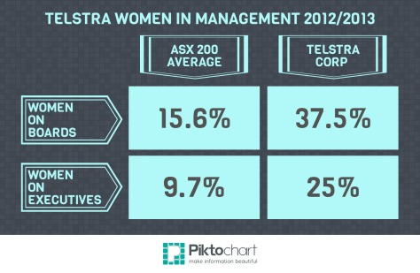 Telstra Executive Women 2012/13