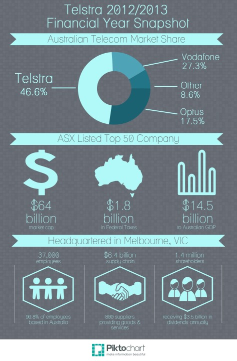 Telstra 2012/13 Financial Year Snapshot