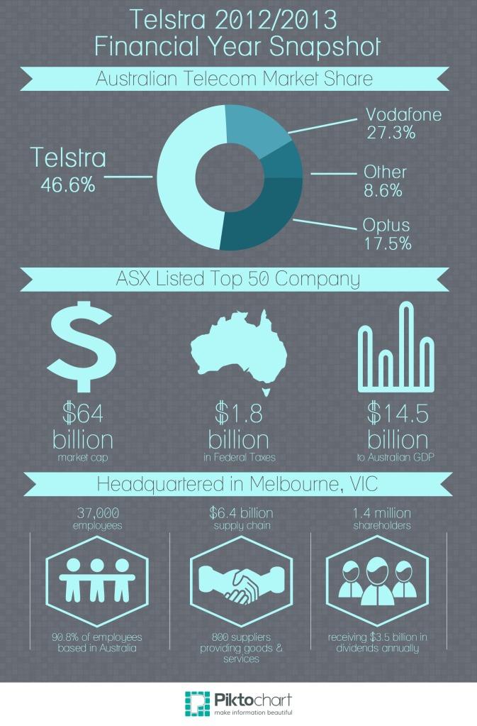 Telstra 2012/13 Financial Year Snapshot