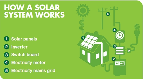 how-solar-system-work