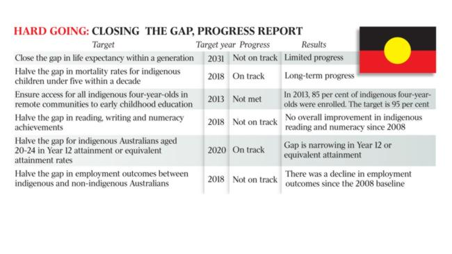 Closing the Gap Targets and progress - courtesy of The Australian Newspaper, 11 Feb 2015