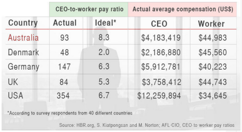 CEO to Worker Ratios