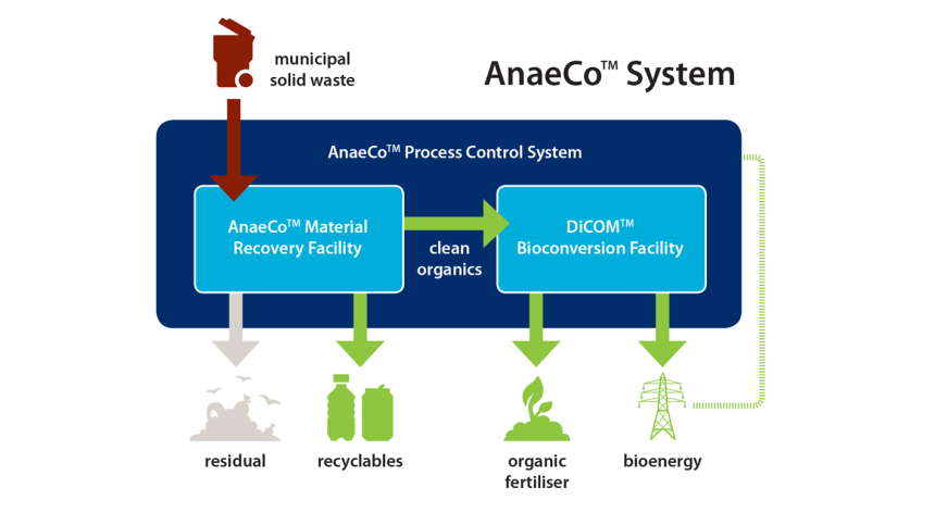 lb_anaeco-system-diagram_0